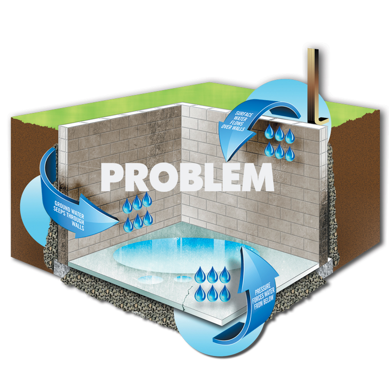 Flood Infusion Treatment Waterproofing
